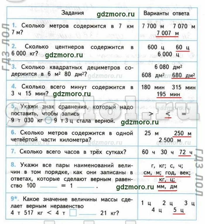 Spishy.ru математика 4 класс