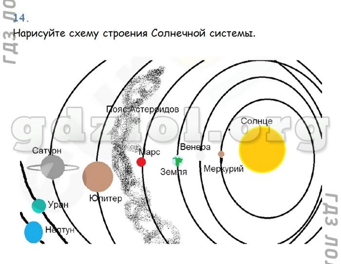 Нарисуй схему строение солнечной системы