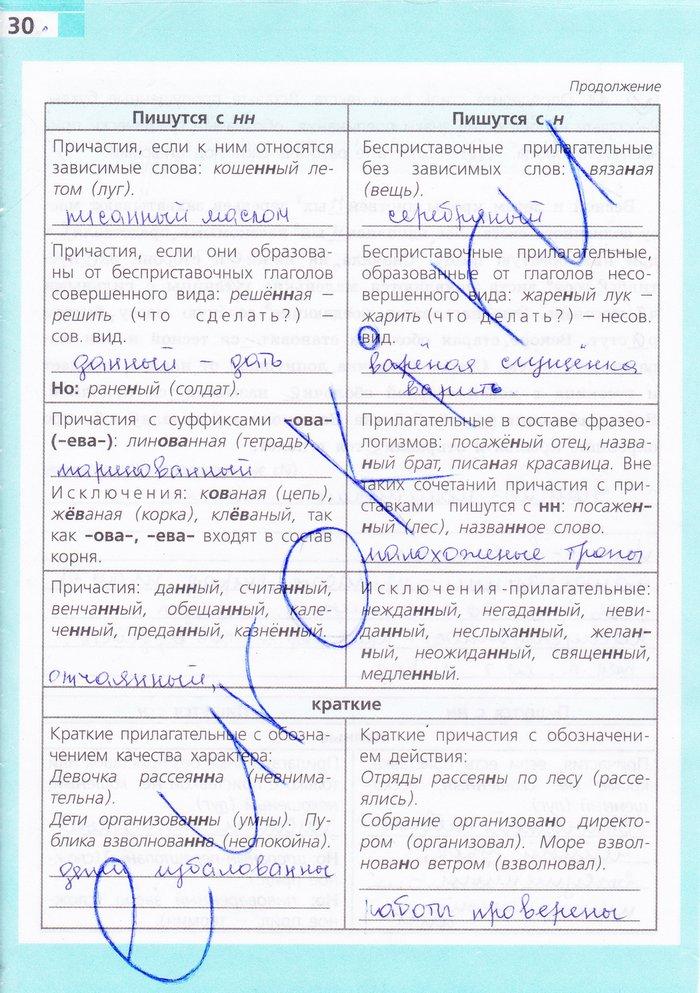 Гдз по русскому языку м.м.разумовская 2018год