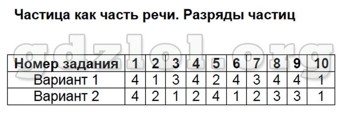 Итоговый тест по программе 8 класса русский язык ответы