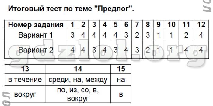 гдз по русскому языку 7 класс антонова