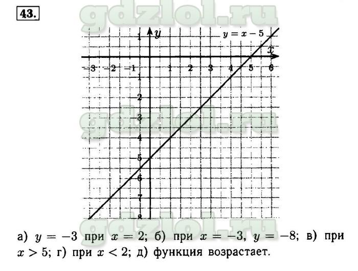 Решебник по Алгебре за 10 Класс Мордкович Задачи на Повторение