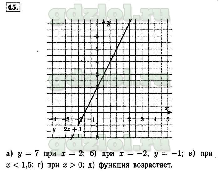 Гдз по алгебре авторыа.г.мордкович, л.а.александрова, т.н.мишустина, е.е.тульчинская за класс