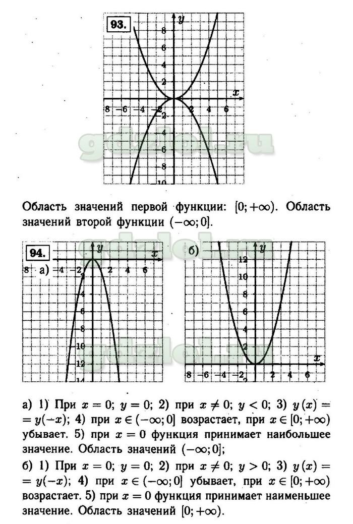 гдз алгебра 1990 9 класс макарычев миндюк